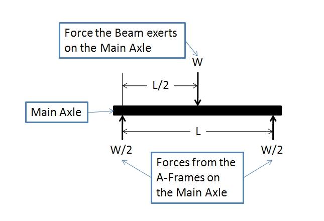 Trebuchet Sizing The Axle Part 2 Mad Laboratory
