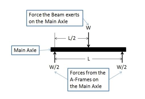 beam-equations